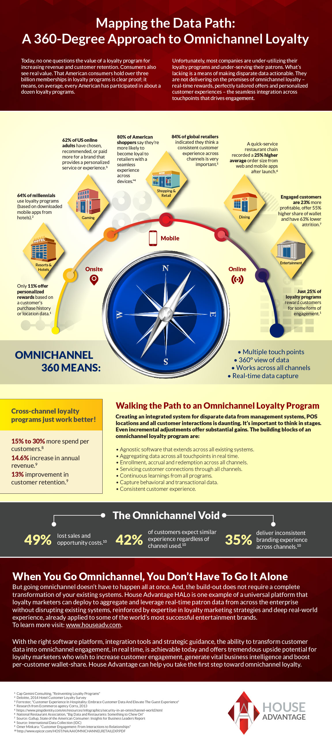 Infographic: Path to Omnichannel Loyalty