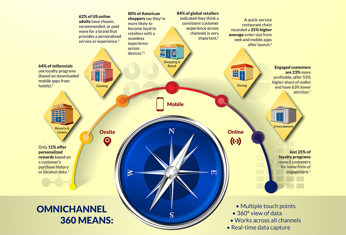Infographic: Path to Omnichannel Loyalty excerpt